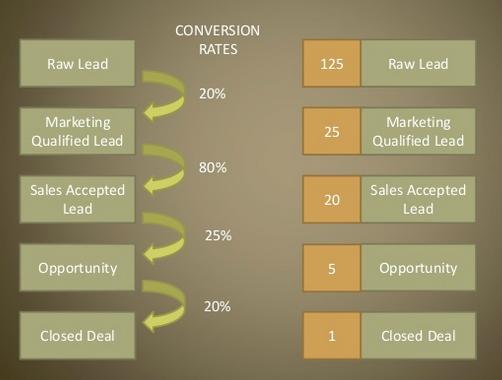 key metrics for effective sales pipeline management